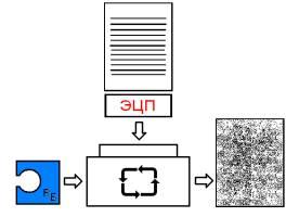 Шифрование электронного документа с использованием открытого ключа получателя