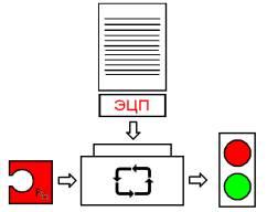 Проверка ЭЦП с использованием открытого ключа отправителя